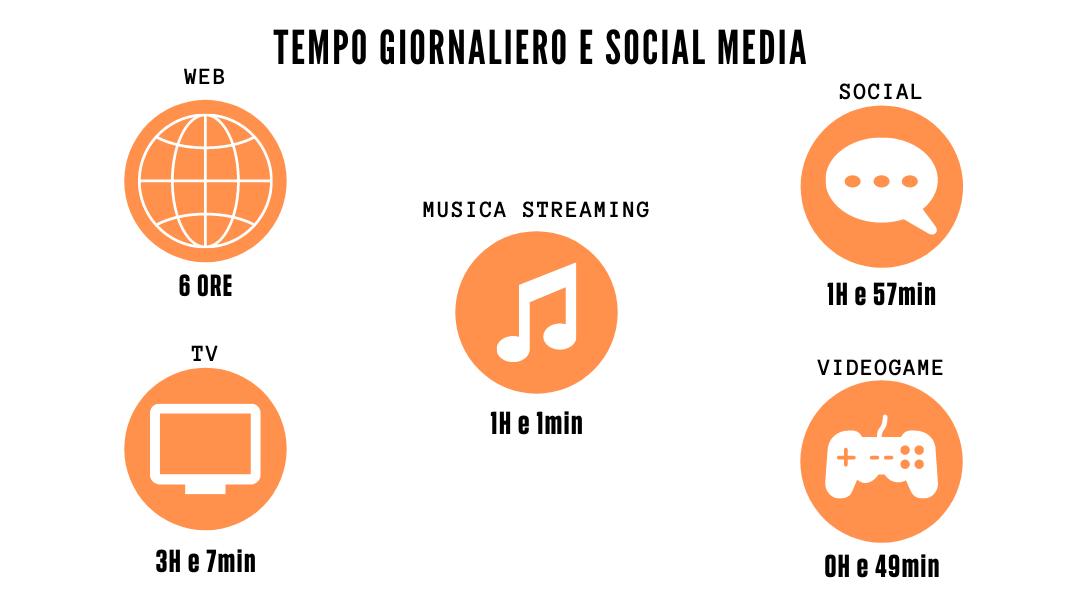 social media in italia tempo giornaliero
