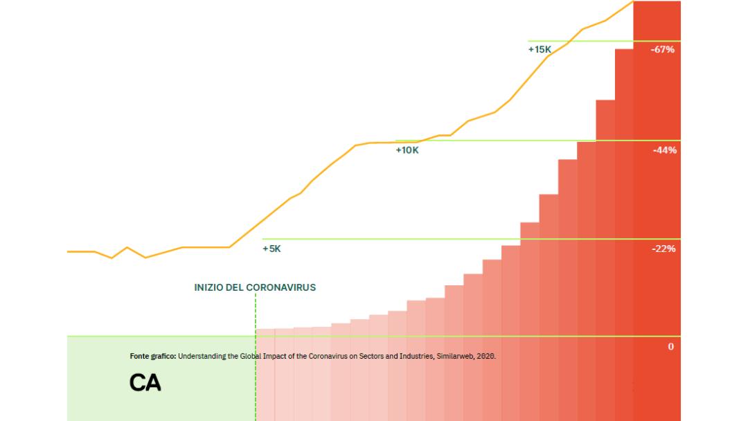 E-commerce in Italia: e-commerce e Coronavirus