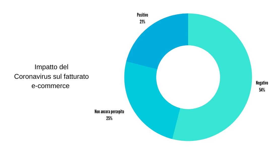 E-commerce in Italia: Impatto del Coronavirus sul fatturato e-commerce