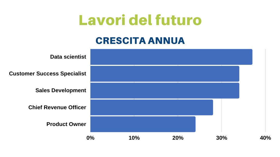 Lavori del futuro: crescita annua