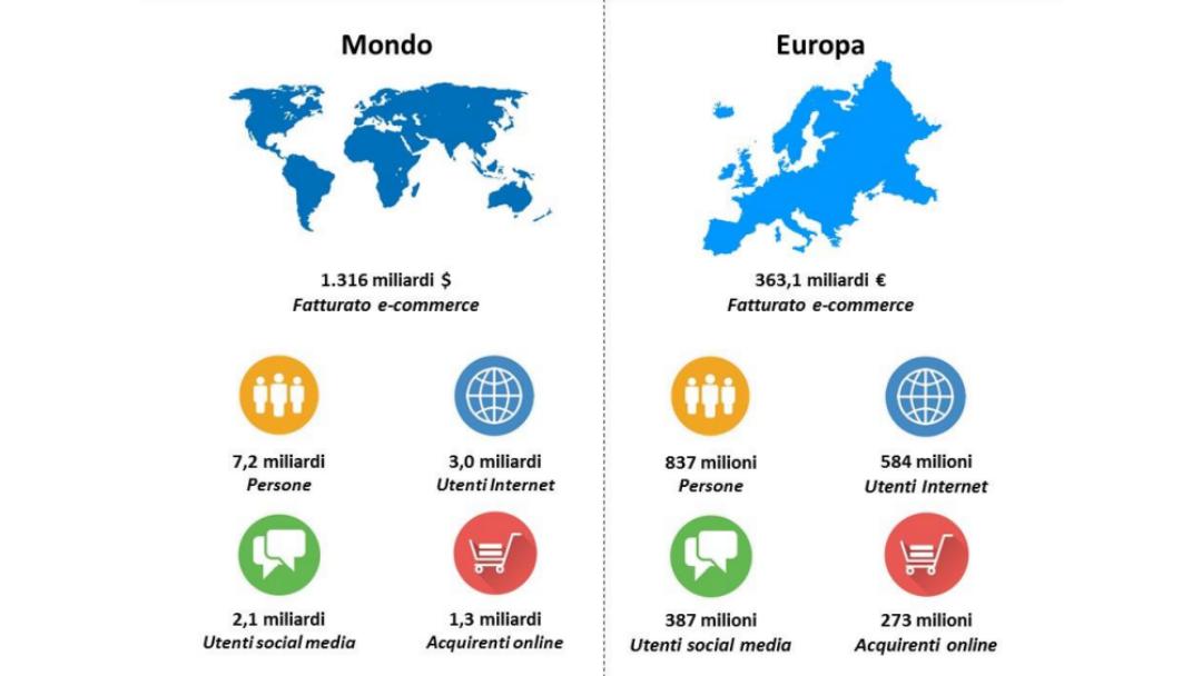 ecommerce di successo dati mondo e europa