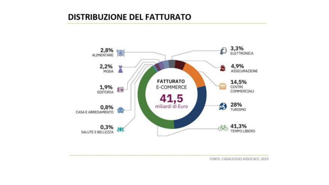 ecommerce di successo: distribuzione fatturato italiano