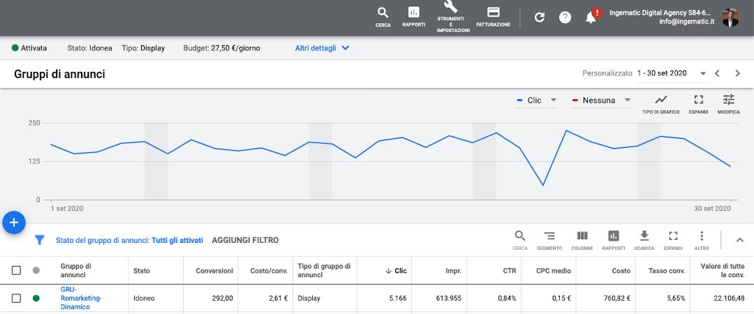 Google ADS Campagna Display con remarketing