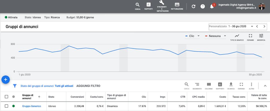 Google ADS - Report Campagna su Rete di Ricerca