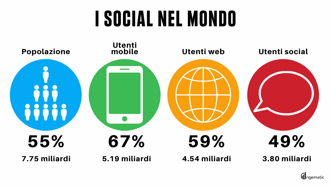 Social nel mondo, dati statistici 2020 - Blog Ingematic - social media