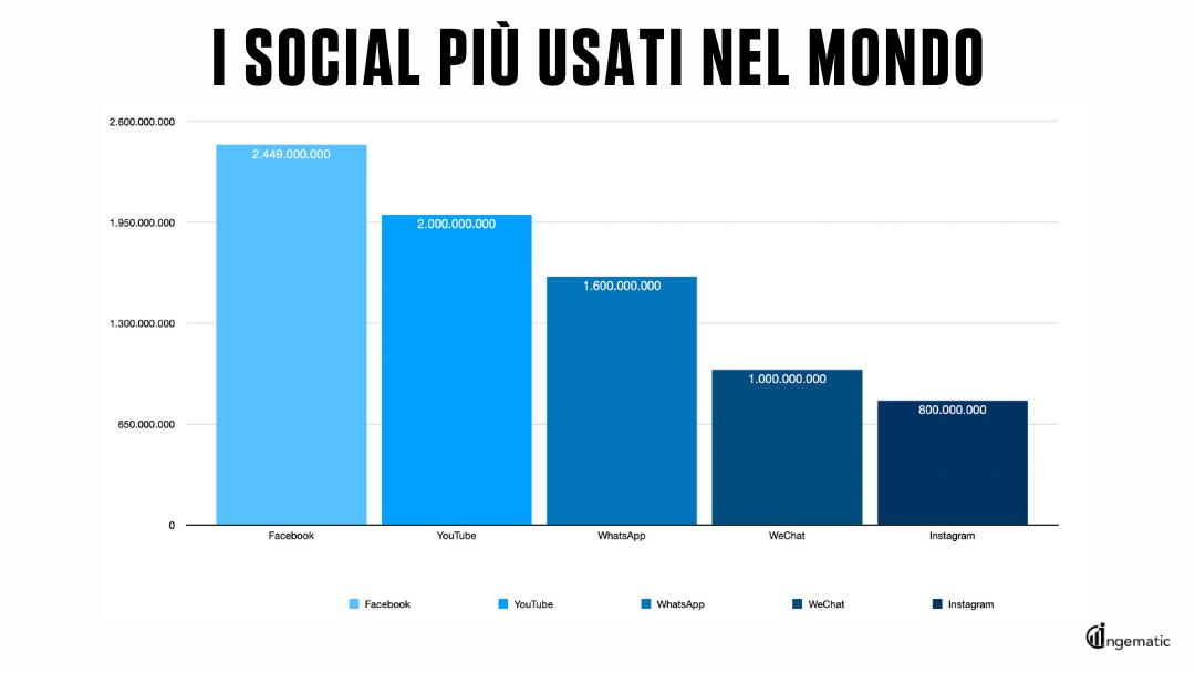 Social più utilizzati nel mondo, dati statistici grafico - blog Ingematic - social media