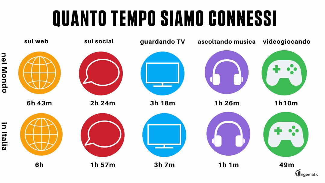 Tempo di connessione quotidiano, In Italia e nel Mondo, dati statistici 2020 - Blog Ingematic - social media