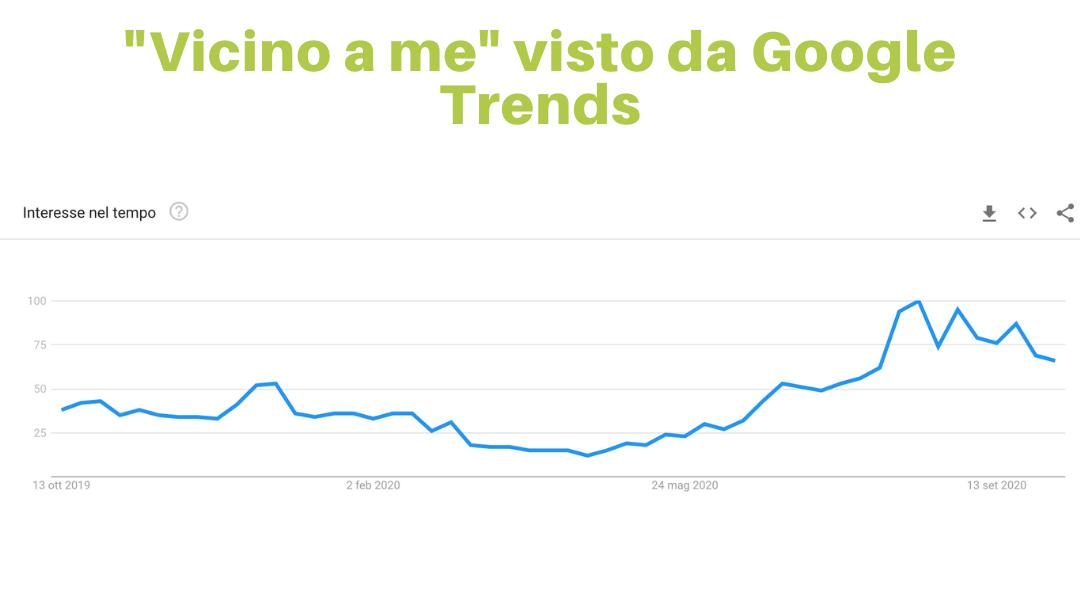 """Local seo: grafico google trends ricerca """"vicino a me"""""""