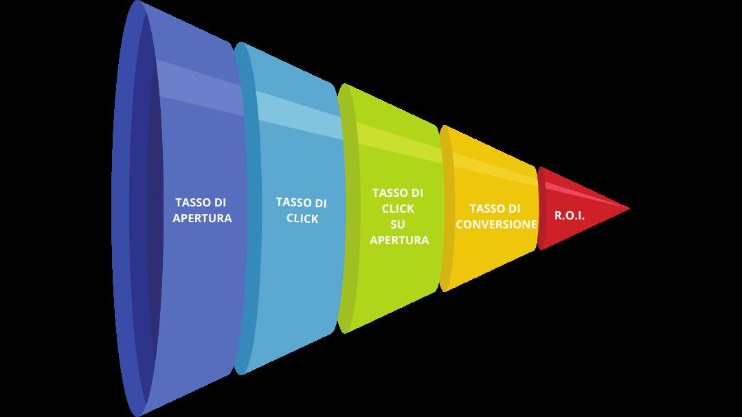 Strategie email marketing: Slide KPI on-mail