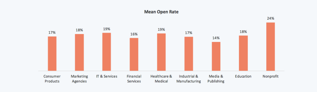 Strategie Email Marketing: Mean open rate