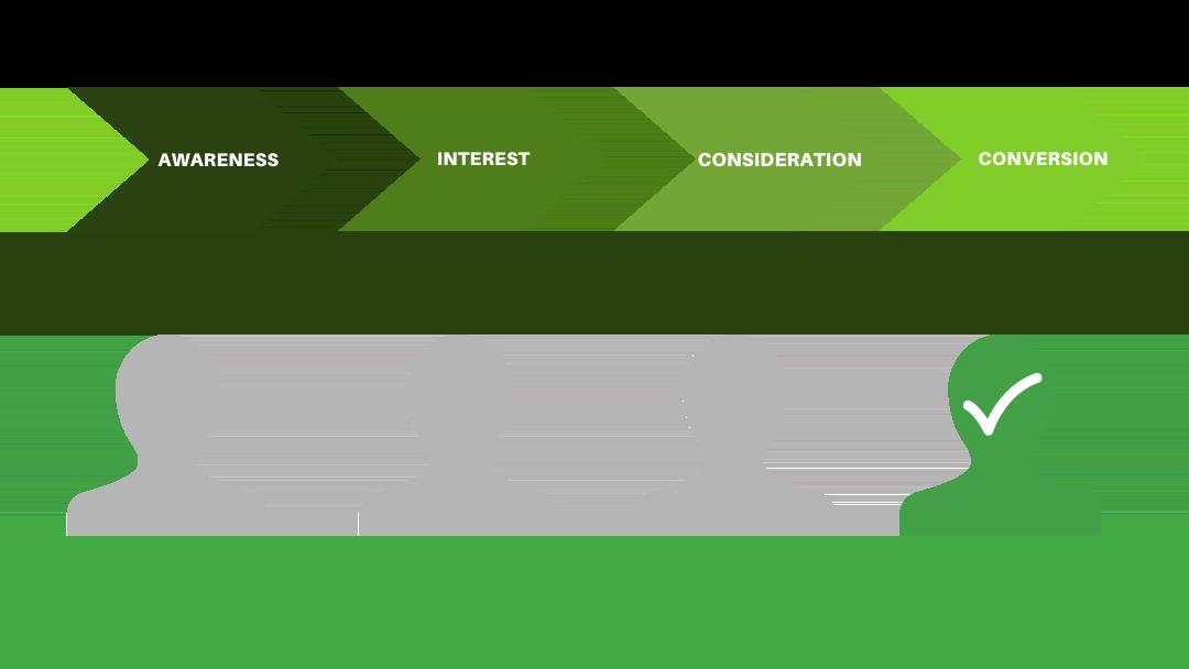 Strategie Marketing Automation: buyer's journey