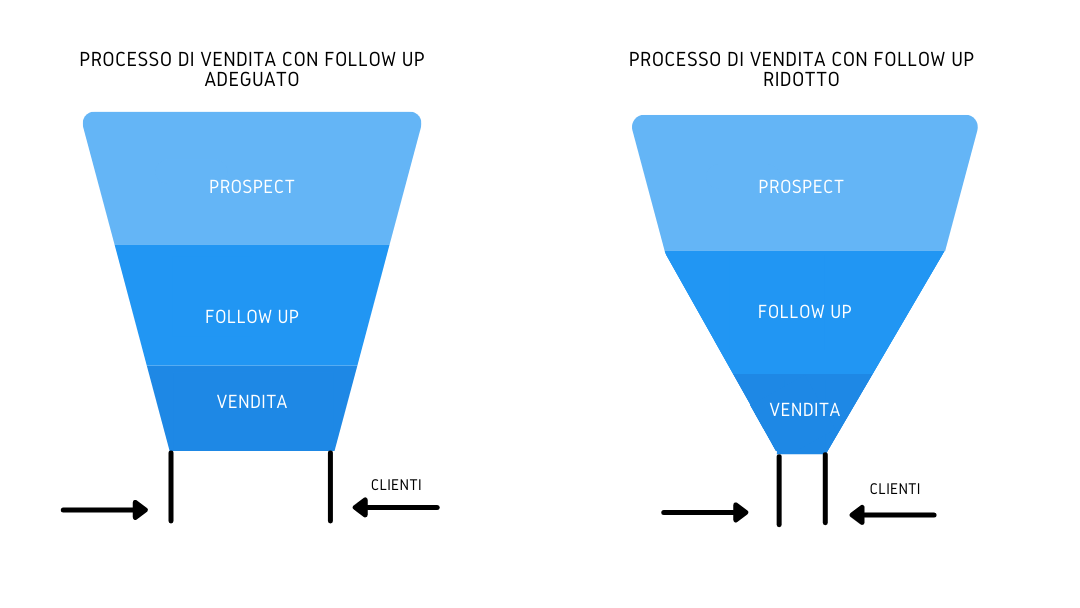 Strategie Marketing Automation: followup